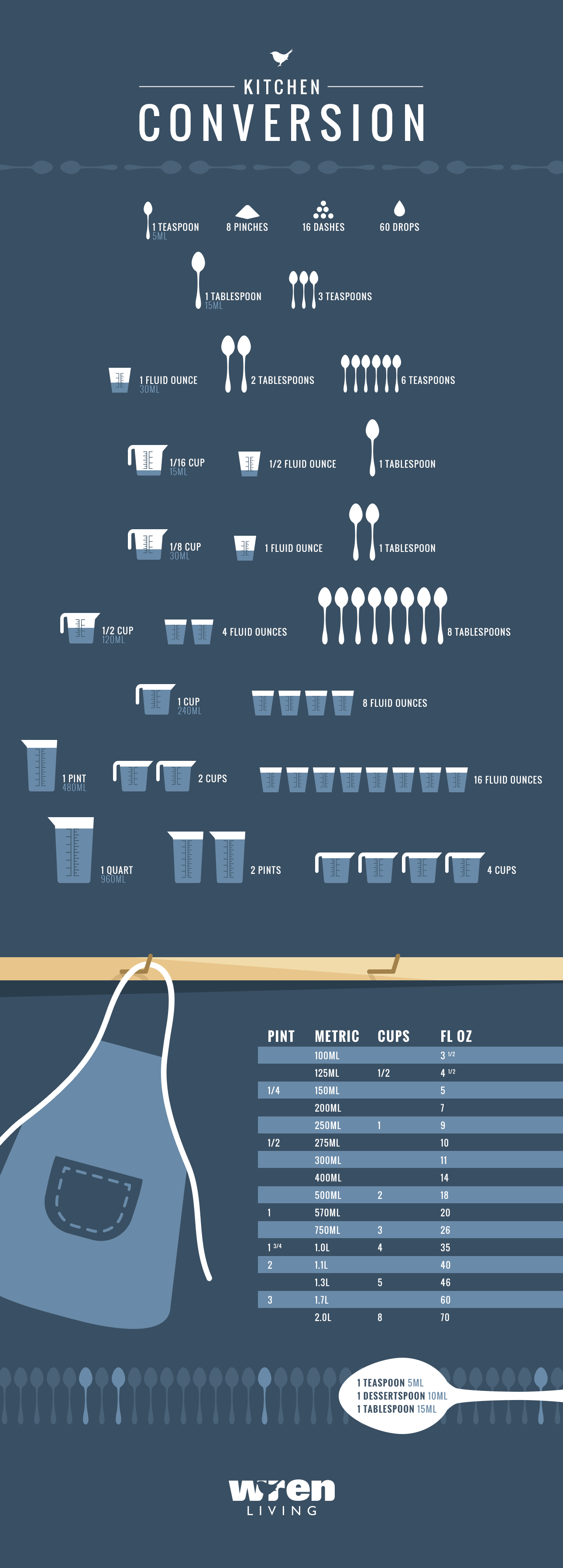 Kitchen Conversions Infographic