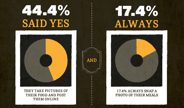 Statistics Do People Take Photos Of Their Food