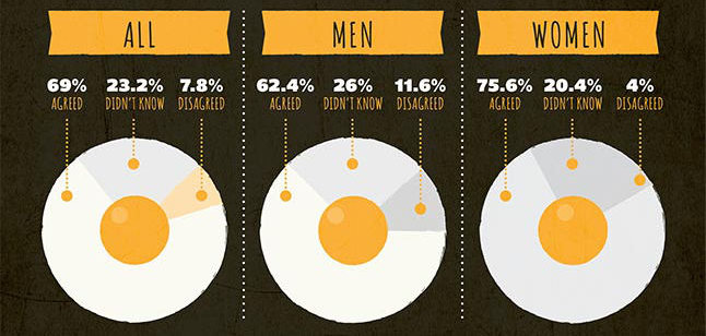 Inforgraphic Cooking Habits of England