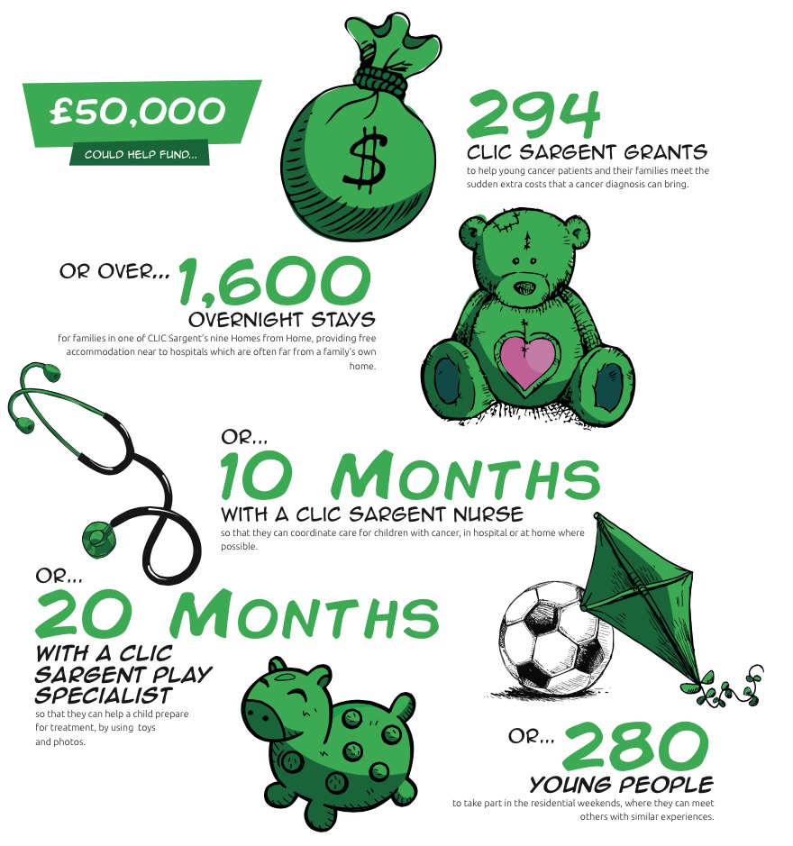 Graphic Showing What £50,000 Means to CLIC Sargent