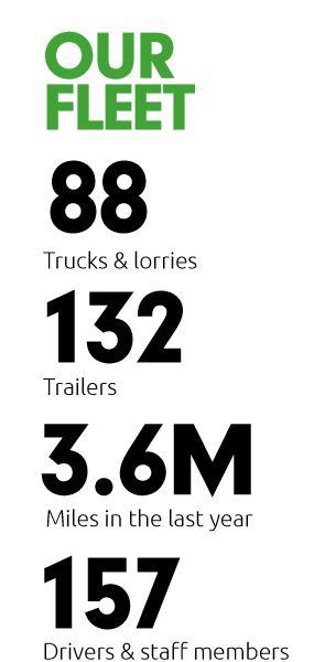 Statistics of Wren's Lorry Fleet