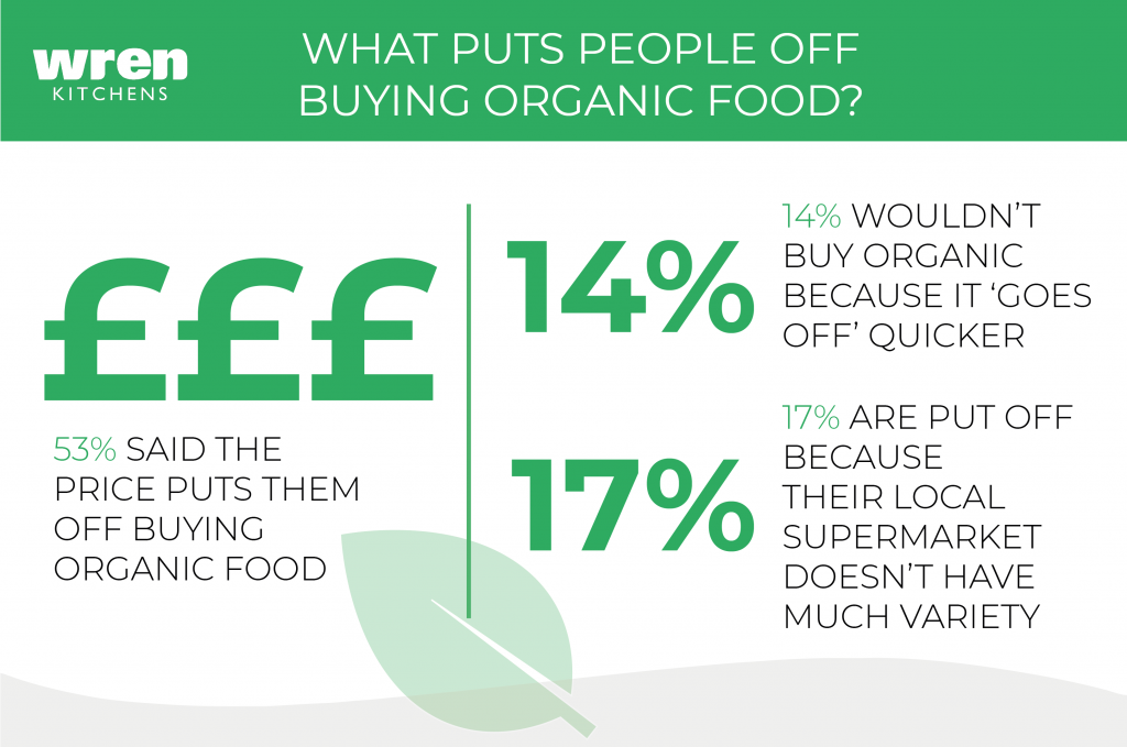 Organic Food - What puts people off buying organic food?