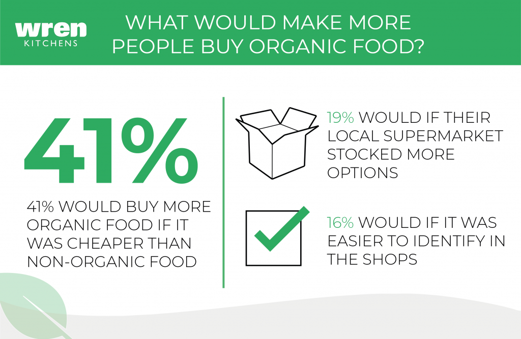 Organic Food - What would make more people buy organic food?