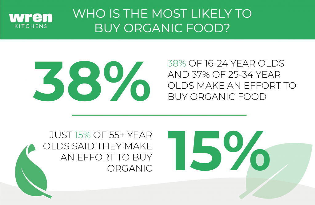 Organic Food - Who is the mostly likely to buy organic food?