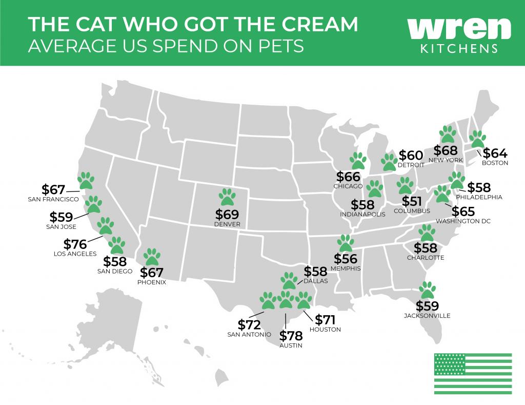 Average US spend on pets